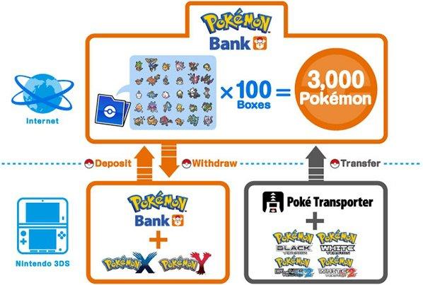 Pokémon Bank screenshot